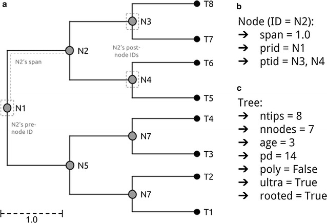 treeman: an R package for efficient and intuitive manipulation of phylogenetic trees